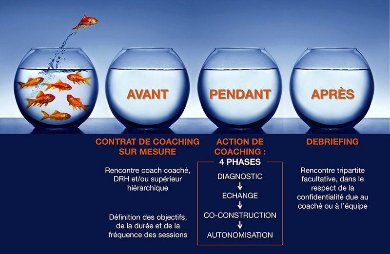Un contrat de coaching sur mesure est défini avec les personnes concernées dans l'entreprise. Coaching Paris centre. Coach 75013 Paris.