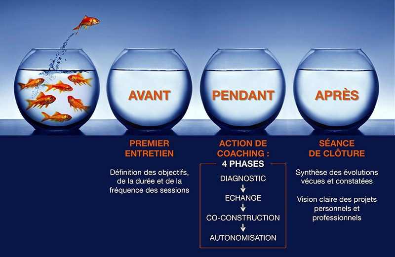 differentes-etapes-coaching-particuliers