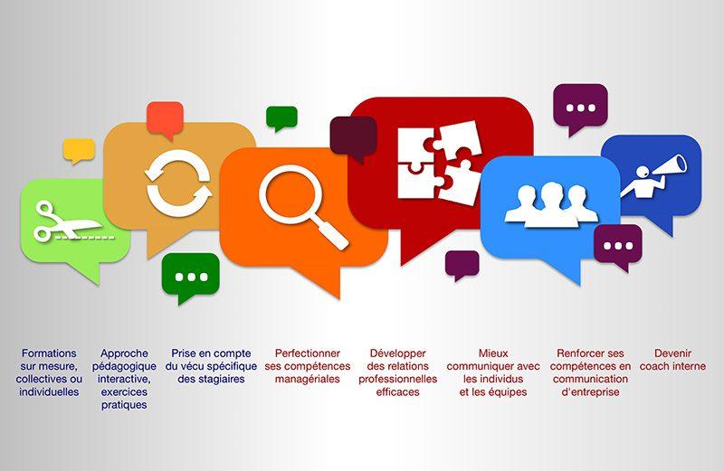 Des formations sur mesure en management, relations humaines, communication et coaching interne. Formations individuelles pour les dirigeants et les particuliers. Formations collectives adaptées aux publics concernés (débutants, expérimentés, secteur privé ou public).