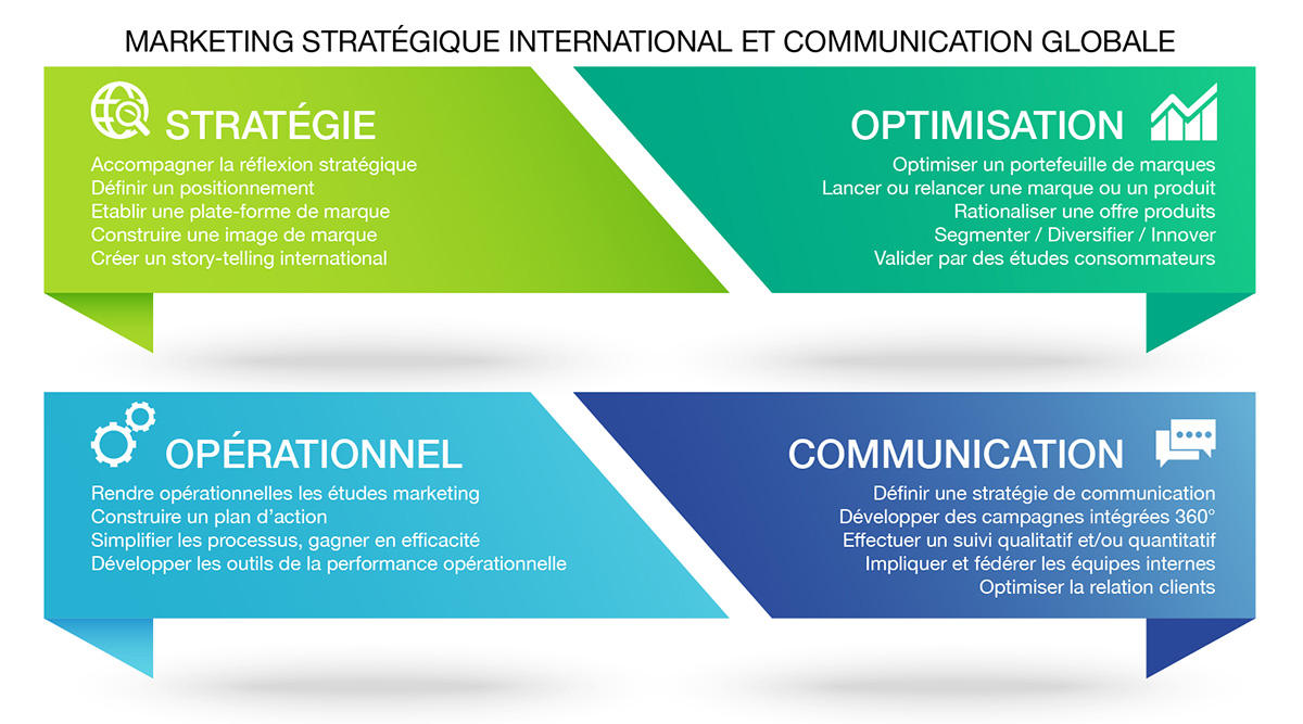 Marketing stratégique international et communication globale.