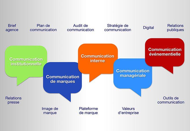 Des formations à la communication d'entreprise et à ses outils, pour les professionnels et les non professionnels de la communication.