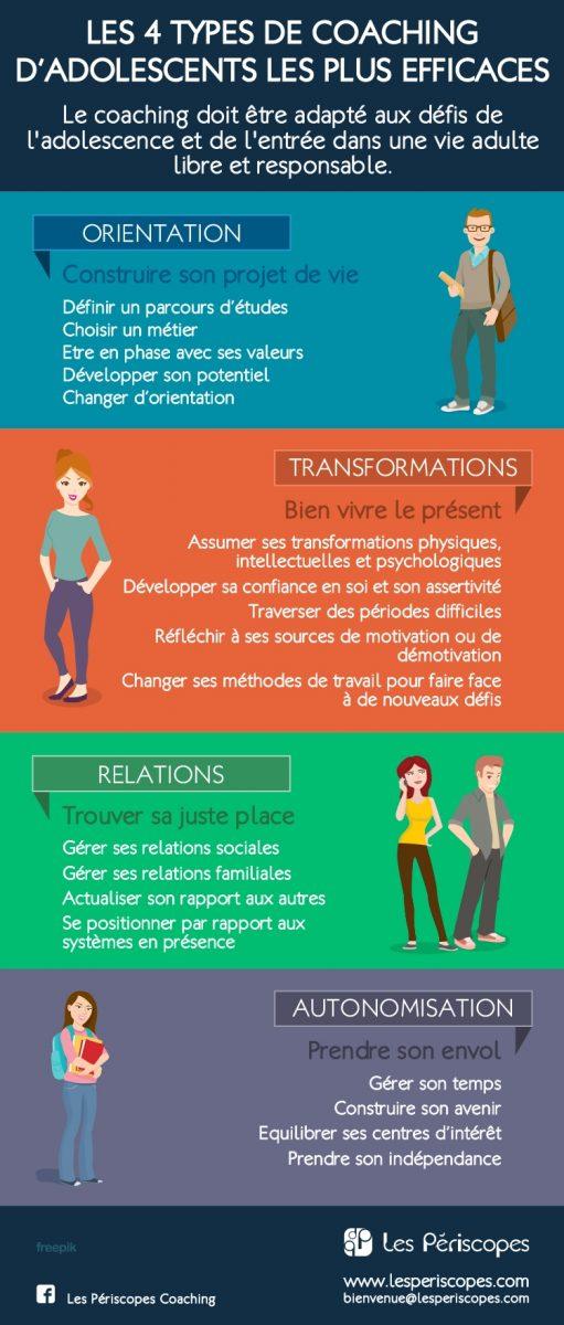 Les 4 types de coaching d'adolescents les plus efficaces. Le coaching doit être adapté aux défis de l'adolescence et de l'entrée dans une vie adulte libre et responsable