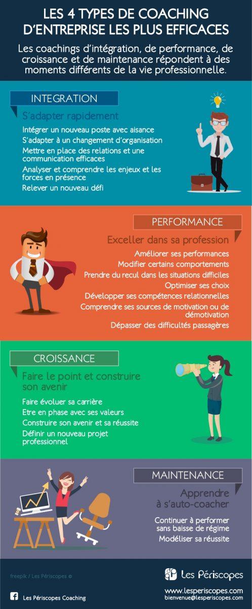 Les 4 types de coaching d'entreprise les plus efficaces. Les coachings d'intégration, de performance, de croissance et de maintenance répondent à des moments différents de la vie professionnelle.