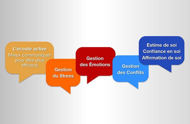 Formation en relations humaines : des formations pour mieux se connaître, mieux se gérer et ainsi mieux interagir avec sa hiérarchie, ses collaborateurs, ses différents interlocuteurs professionnels et personnels au quotidien.