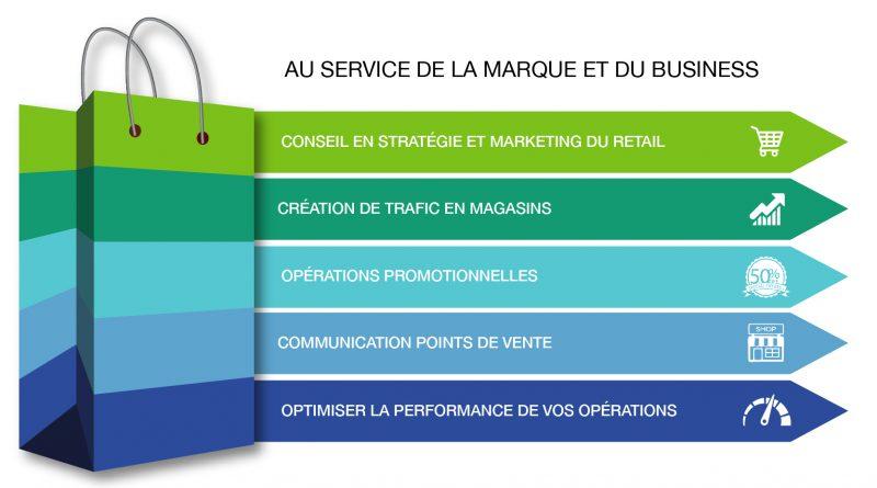 Expert en communication des réseaux de distribution et des points de vente (Retail)